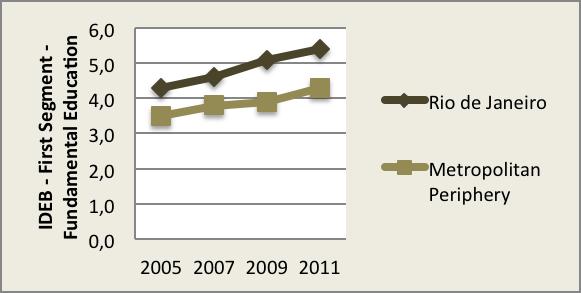 IDEB – Index of Basic Education Development – (2005-2011)