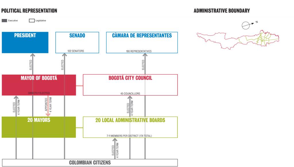 governance-structures_bogota_representation+boundary