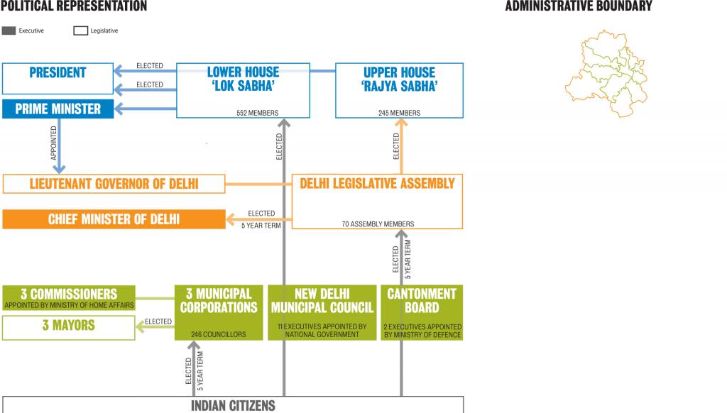 governance-structures_delhi_representation+boundary