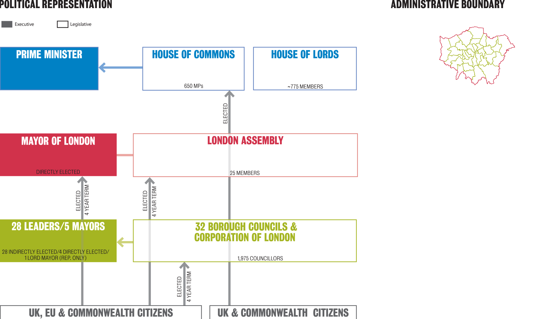 Governance structures - London - Representation + Boundary