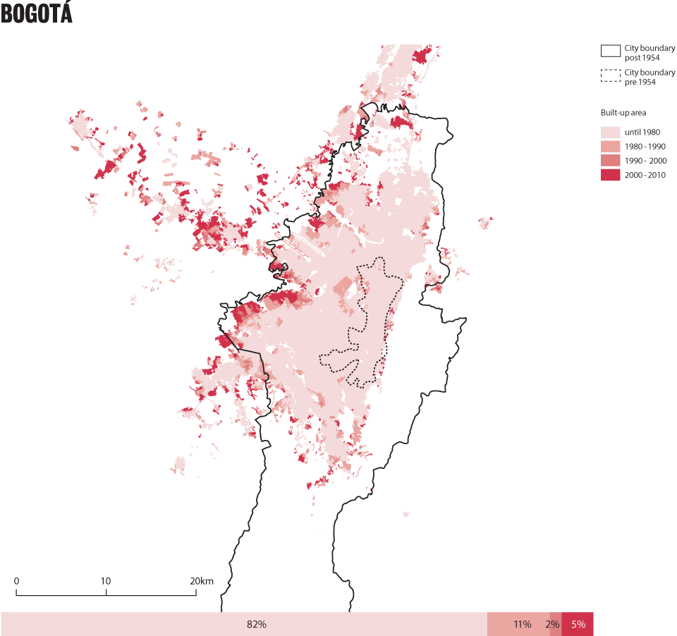 Patterns of growth - Bogotá