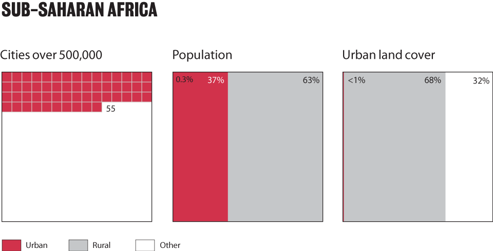 where-we-live_ssafrica_charts