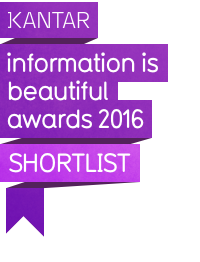Kantar Information is beautiful awards 2016 - shortlisted project