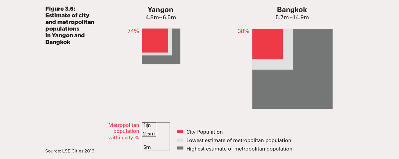 towards-urban-growth-analytics-for-yangon-governance