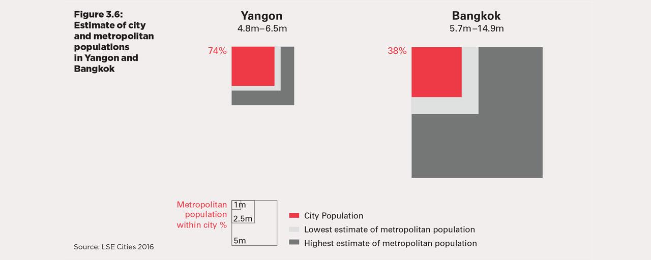 towards-urban-growth-analytics-for-yangon-governance