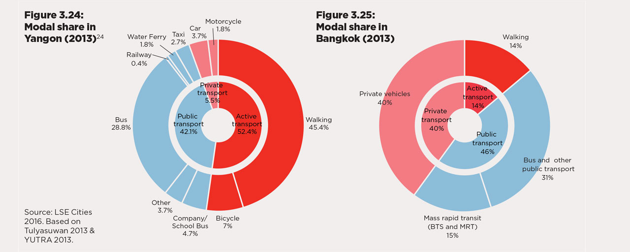 towards-urban-growth-analytics-for-yangon-mode-share